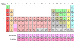 500px-Periodic_table_svg